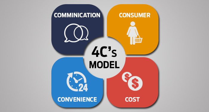 Tứ trụ 4C của Tiếp thị tại điểm bán - Trade Marketing