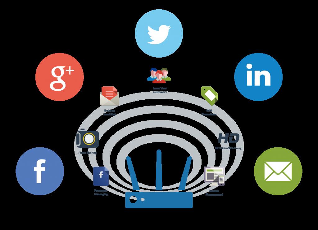 Wifi Marketing – Phương thức tiếp cận khách hàng mới