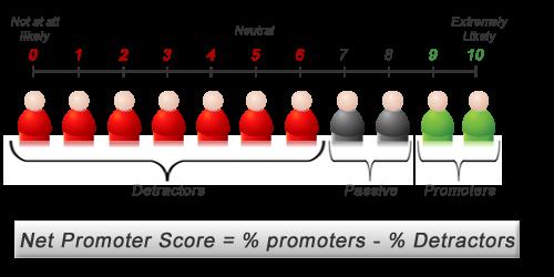 7 chương trình giúp giữ chân khách hàng hiệu quả 4