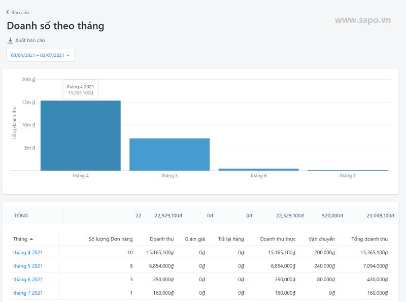 Ví dụ về mẫu báo cáo doanh thu bán hàng trên website (Sapo Web)