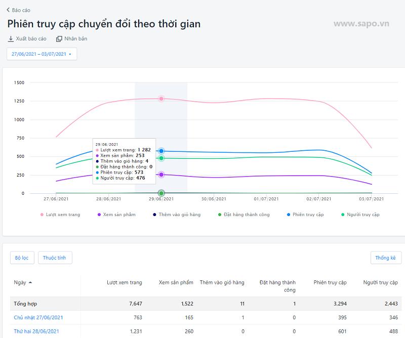 Ví dụ về mẫu báo cáo chuyển đổi trên website (Sapo Web)