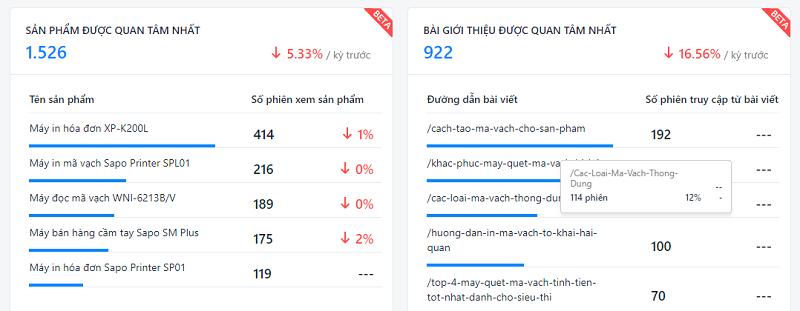 Ví dụ về mẫu báo cáo sản phẩm/ bài viết được quan tâm trên website (Sapo Web)