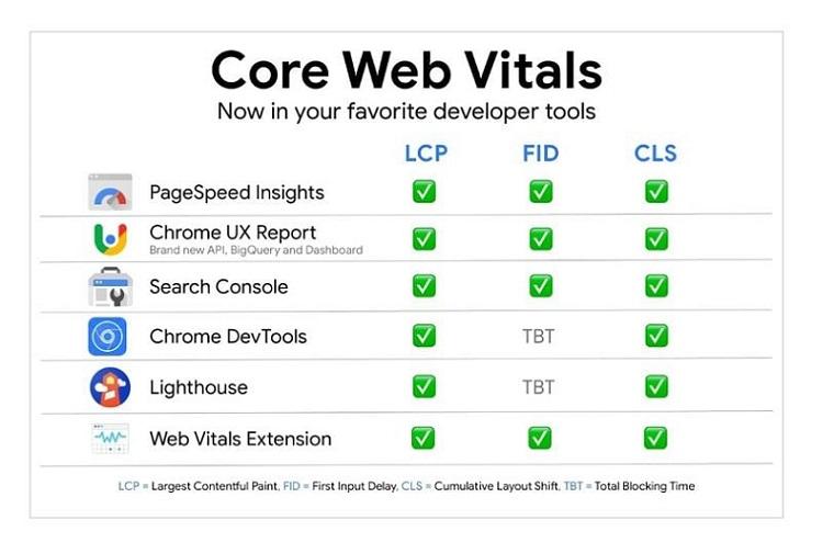 công cụ đo lường Core Web Vitals