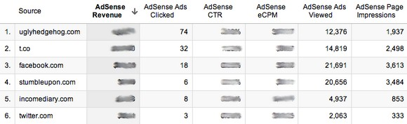 Hướng dẫn tăng thu nhập nhờ kiếm tiền trên mạng với Google AdSense 3