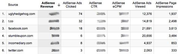 Hướng dẫn tăng thu nhập nhờ kiếm tiền trên mạng với Google AdSense 5