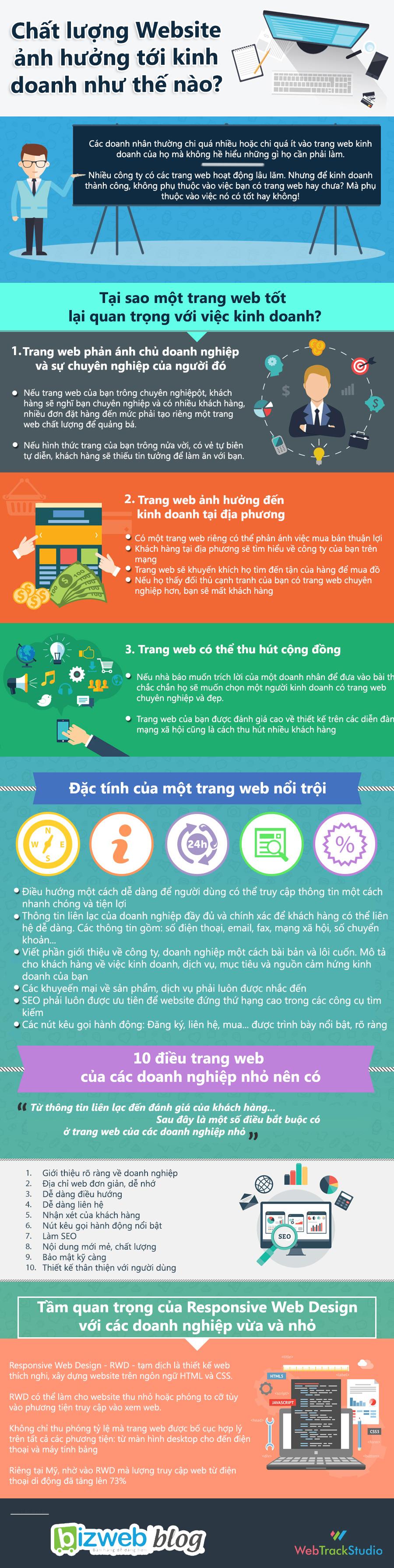 [Infographic] Để kinh doanh tốt: Đừng làm website nửa vời!