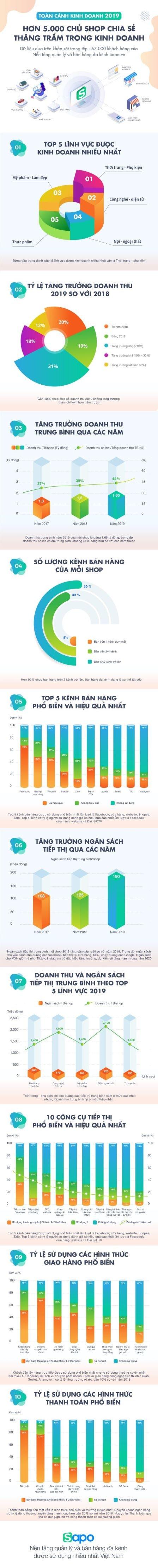 Infographic-Sapo