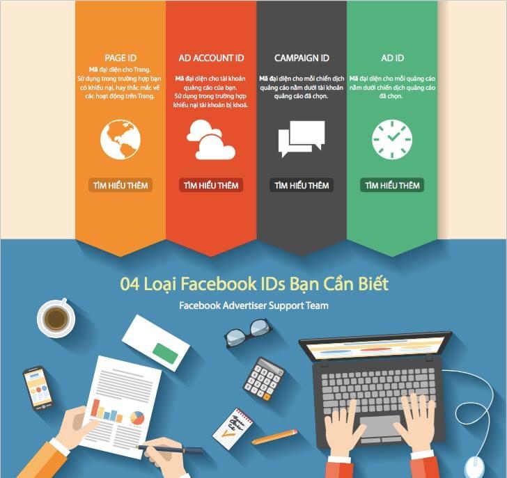 infographics-khang-nghi-tai-khoan-quang-cao-facebook-va-4-loai-facebook-id-ban-can-biet-1