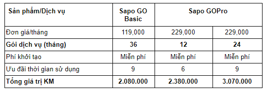 Sapo Go