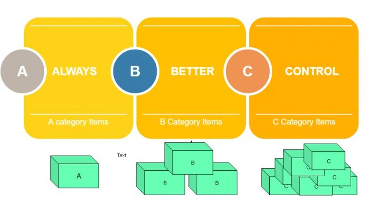 mô hình phân tích abc