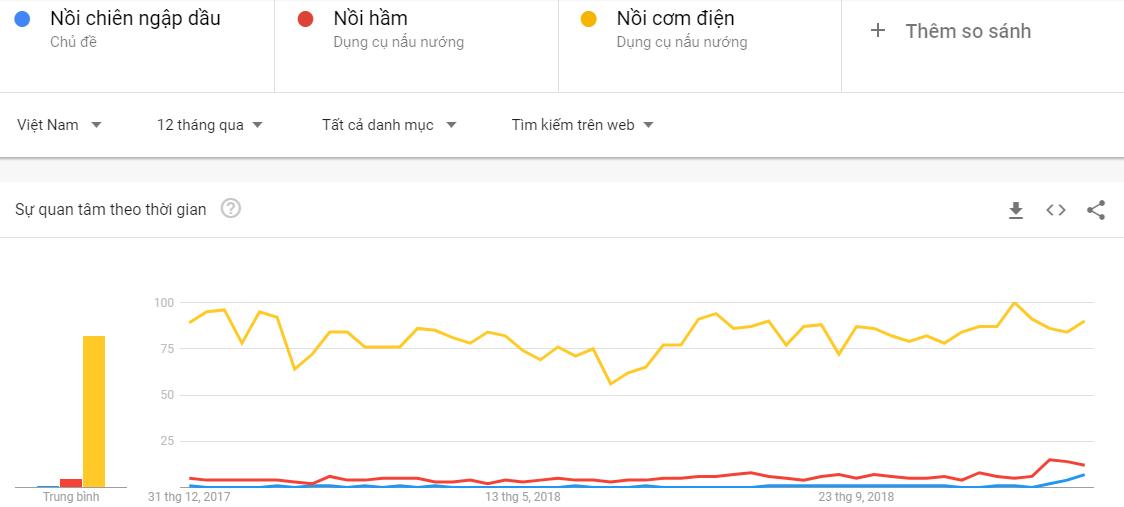 Tìm sản phẩm theo Google trend