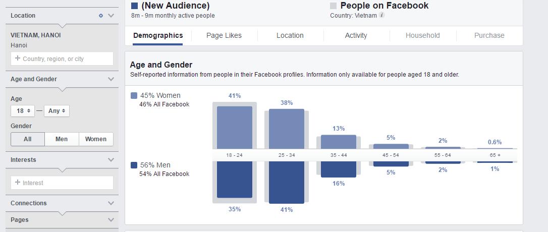 Audience Insight - tính năng Facebook Marketing có thể bạn chưa biết