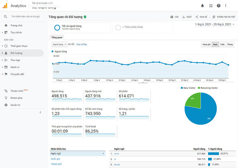 công cụ phân tích thống kê truy cập Google Analytics