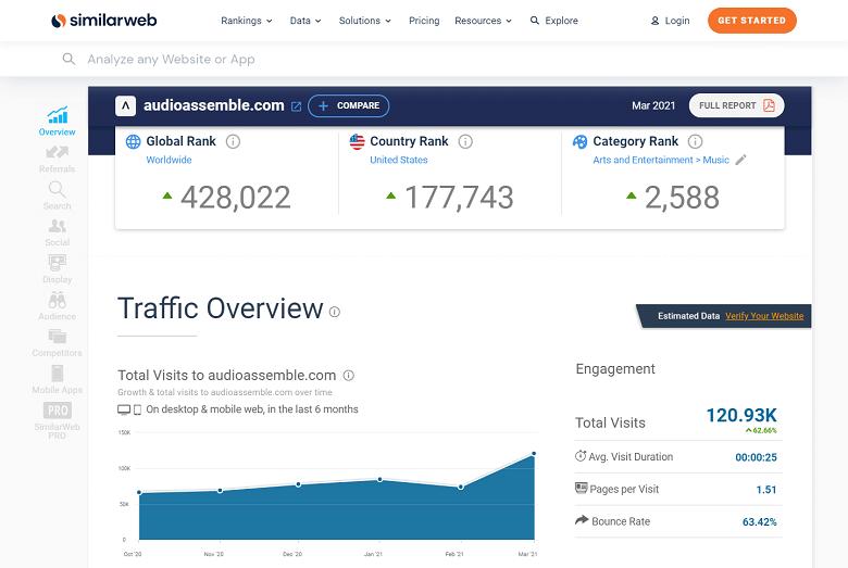 Trang báo cáo tổng quan thống kê truy cập website của Similarweb