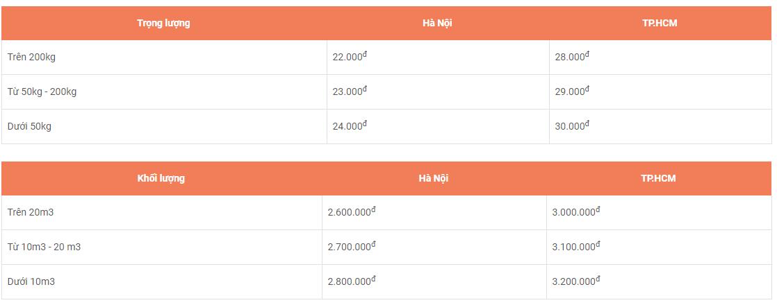 giá vận chuyển hàng Trung Quốc về Việt Nam