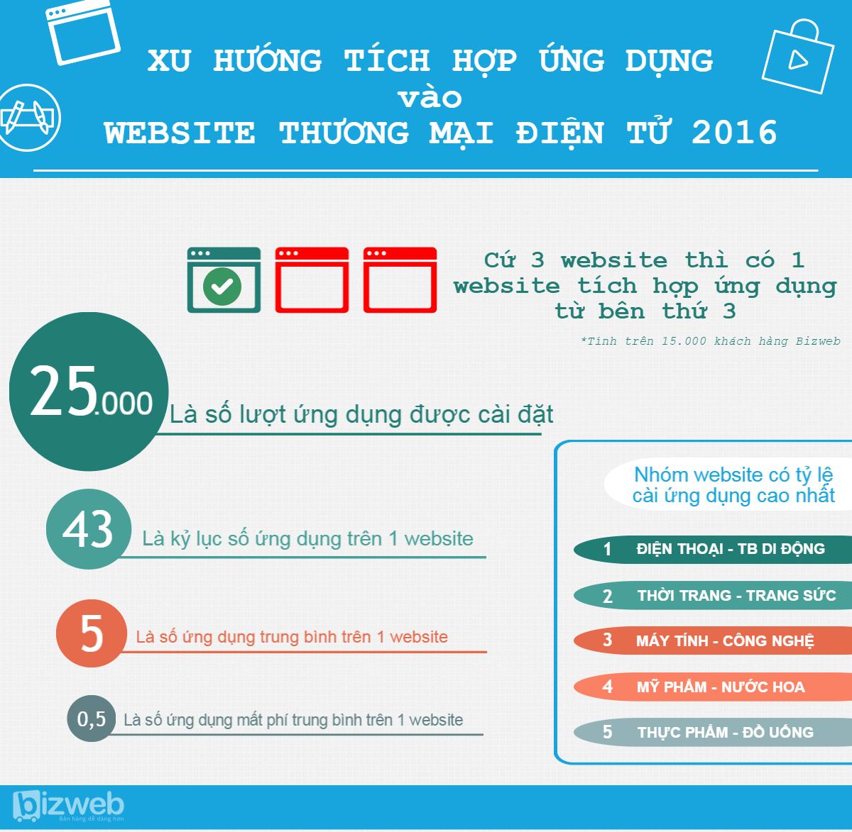 Xu huong tich hop ung dung website TMDT 1