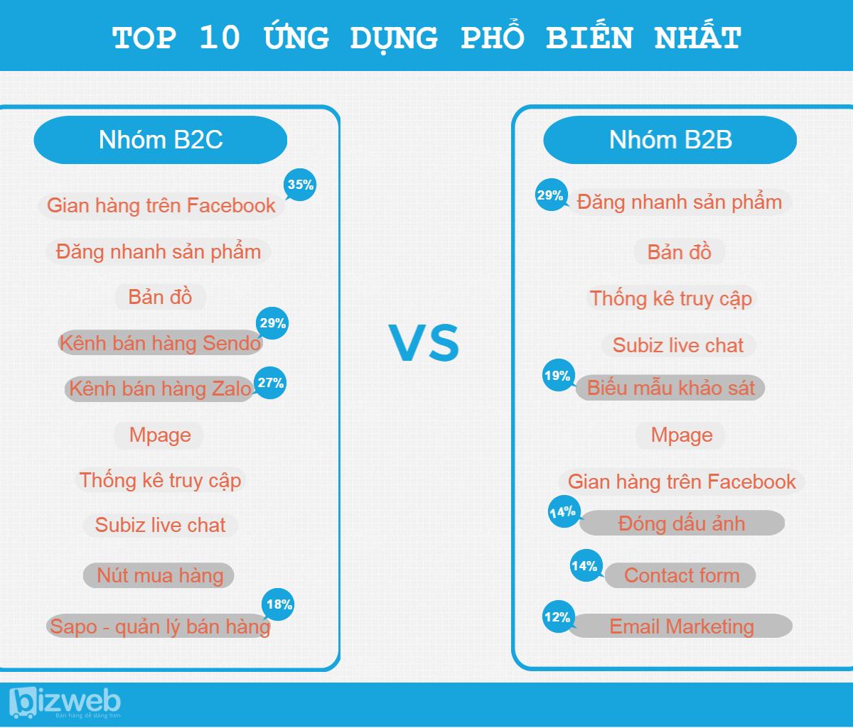 Xu huong tich hop ung dung website TMDT 2