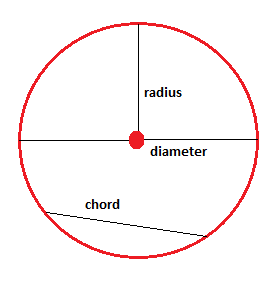 A_chord_that_passes_through_the_center_of_a_circle_is1553604966.png image