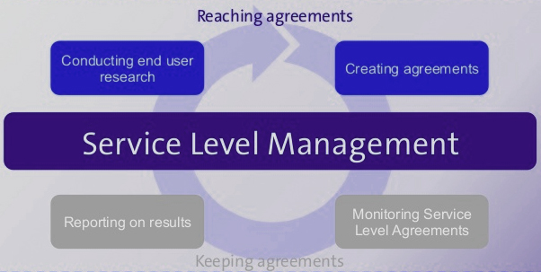 The_MAIN_objective_of_Service_Level_Management_is1539325718.jpg image