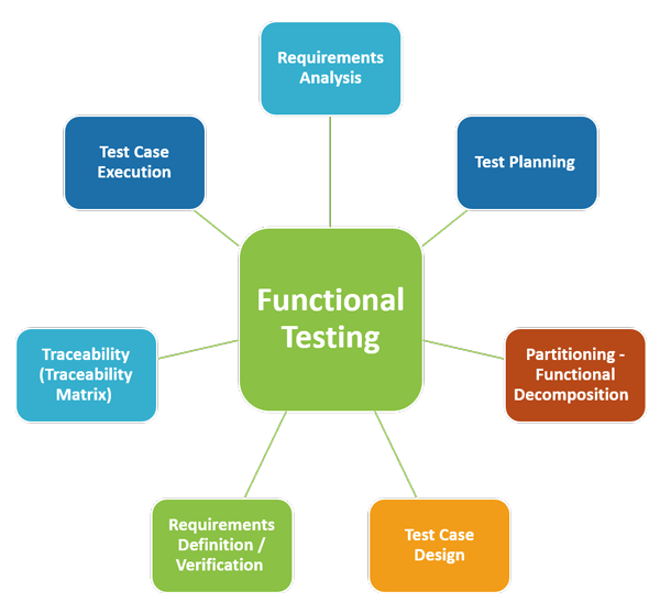 Which_of_the_following_is_a_form_of_functional_testing1552046654.png image