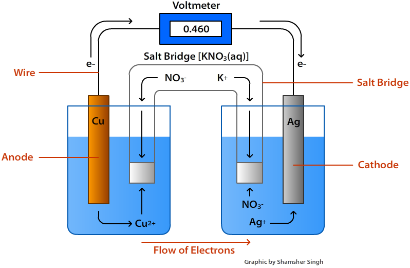 a_voltaic_cell_converts_chemical_energy_to1558088421.png image