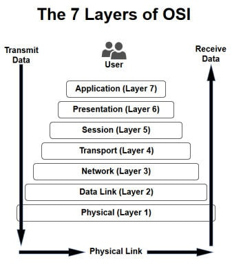 in_osi_network_architecture_the_routing_is_performed_by1553604163.jpg image