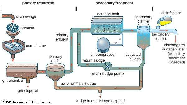 tertiary_sewage_treatment_is_designed_to_remove1561617455.jpg image