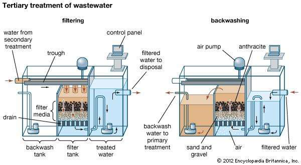 tertiary_sewage_treatment_is_designed_to_remove_11561617483.jpg image