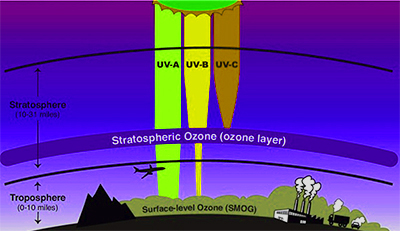 the_ozone_layer_restricts_us_from1542267550.jpg image