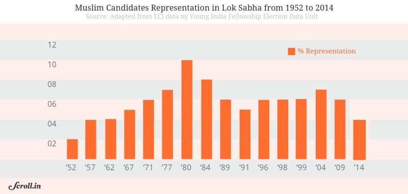 Everything you need to know about Lok Sabha Verdict 2014