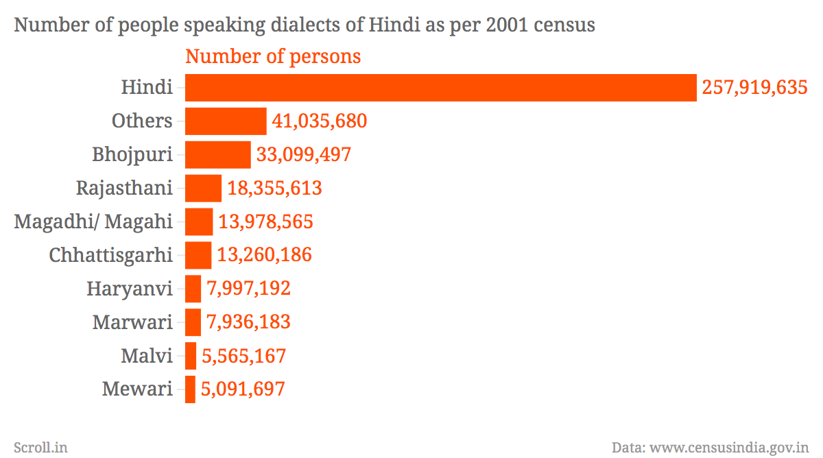 the fine print hindi is the mother tongue of only per this has long been a vexed issue the question of the status of hindi in the n census has been debated since the earliest census exercises said gn