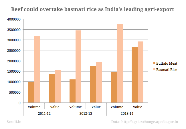 Are India's rising meat exports providing a cover for money