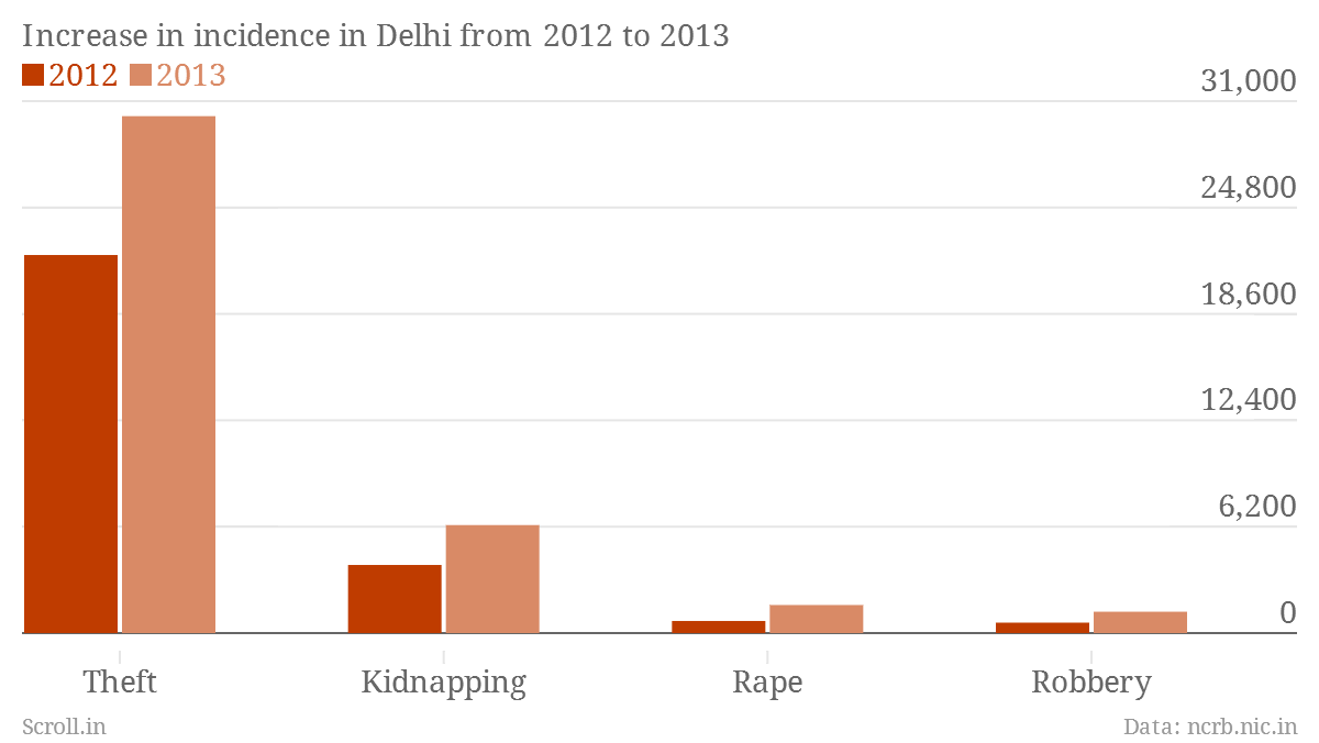 increasing crime rates in india and Each year, the crime rate increases what are the causes of crime and what could be done to prevent this rise in criminal activity for example, in some place in developing country such as india and pakistan, the crime cases have risen significantly because they live in poverty.