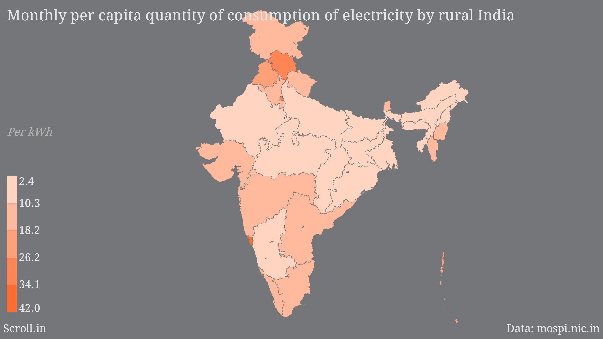 Per Capita Electricity Consumption Rural India