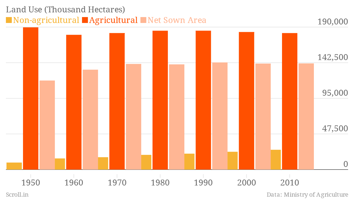 Six Charts That Will Change The Way You Think About Land