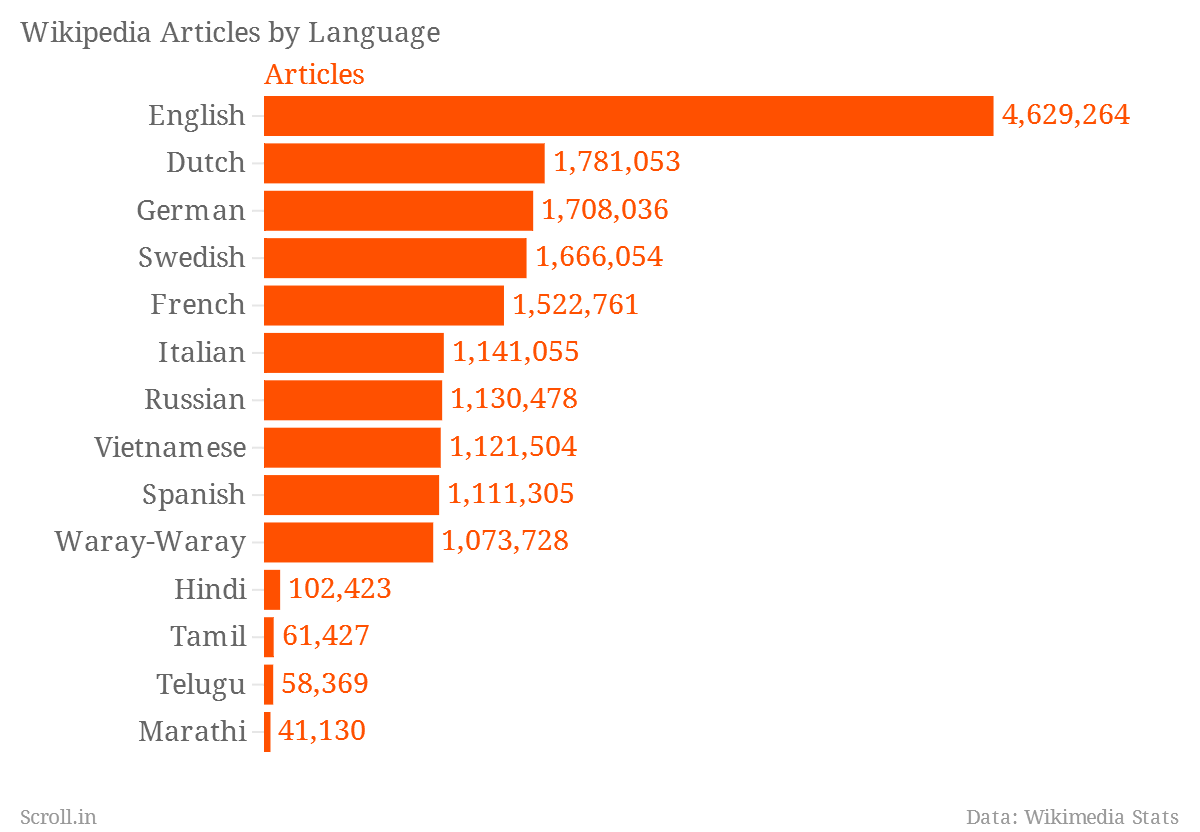 linguistic articles