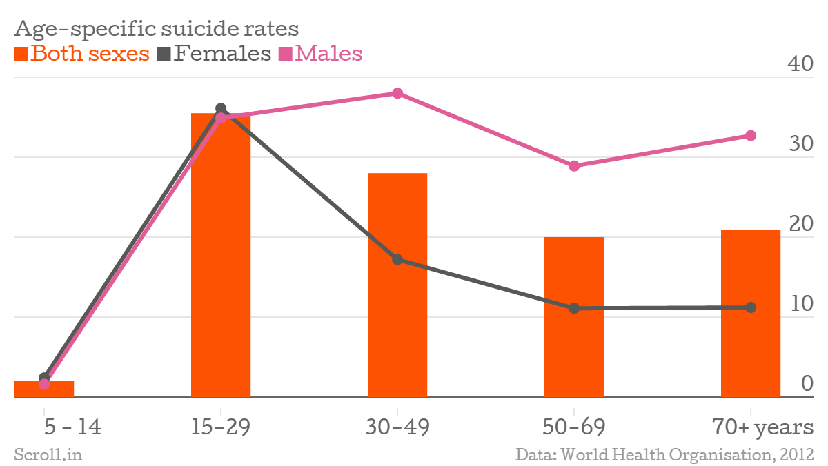 four charts show why s youth suicide rate is among the four charts show why s youth suicide rate is among the world s highest