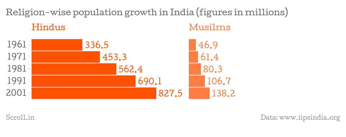 With Current Trends It Will Take Years For Indias Muslim - Religion wise population in world 2016