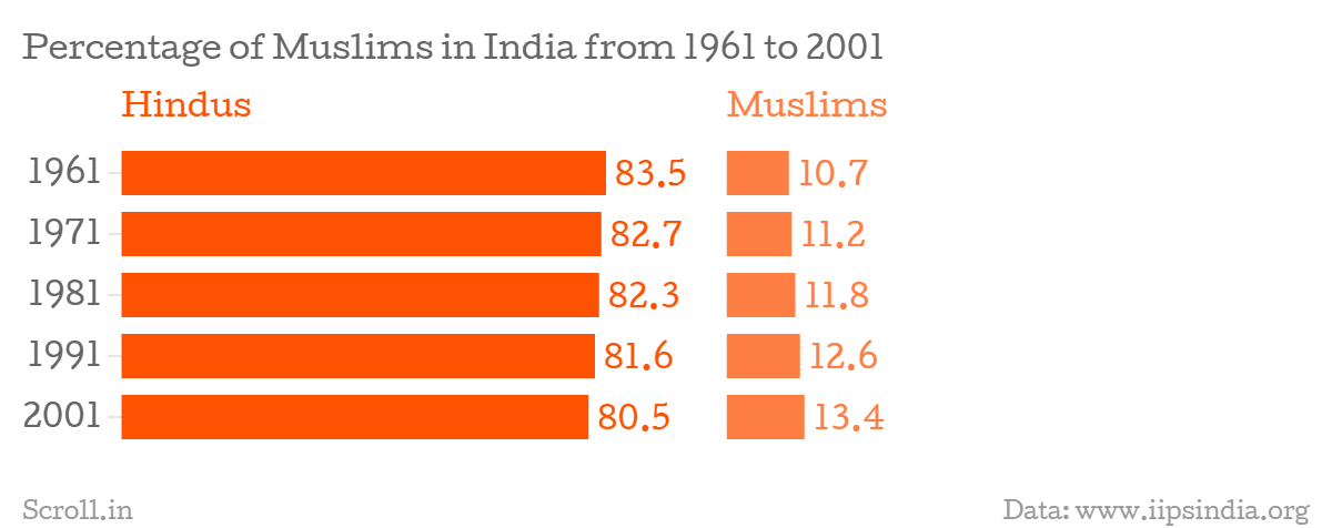 population distribution in india by religion