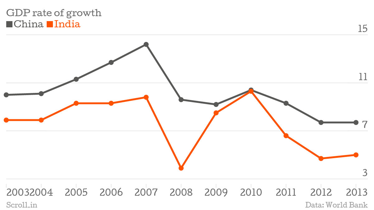 India might grow faster than china in 2016 but guess how soon it india has been among the worlds fastest growing economies for several years now in 2010 it even came very close to matching chinas rate of growth nvjuhfo Images