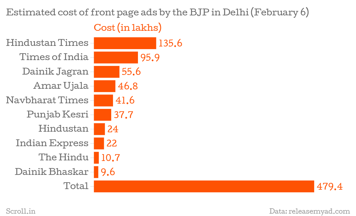 the day before delhi elections bjp spends about rs 5 crores on as visible from the chart above a front page ads in the above mentioned newspapers would have cost more than rs four crore and 79 lakh here s a sample