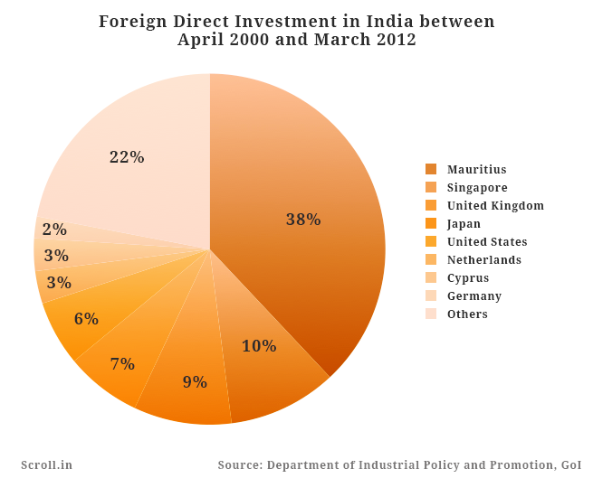 foreign direct invesment in india Exchange rates and foreign direct investment written for the princeton encyclopedia of the world economy (princeton university press) by linda s goldberg1 vice president, federal reserve bank of new york.