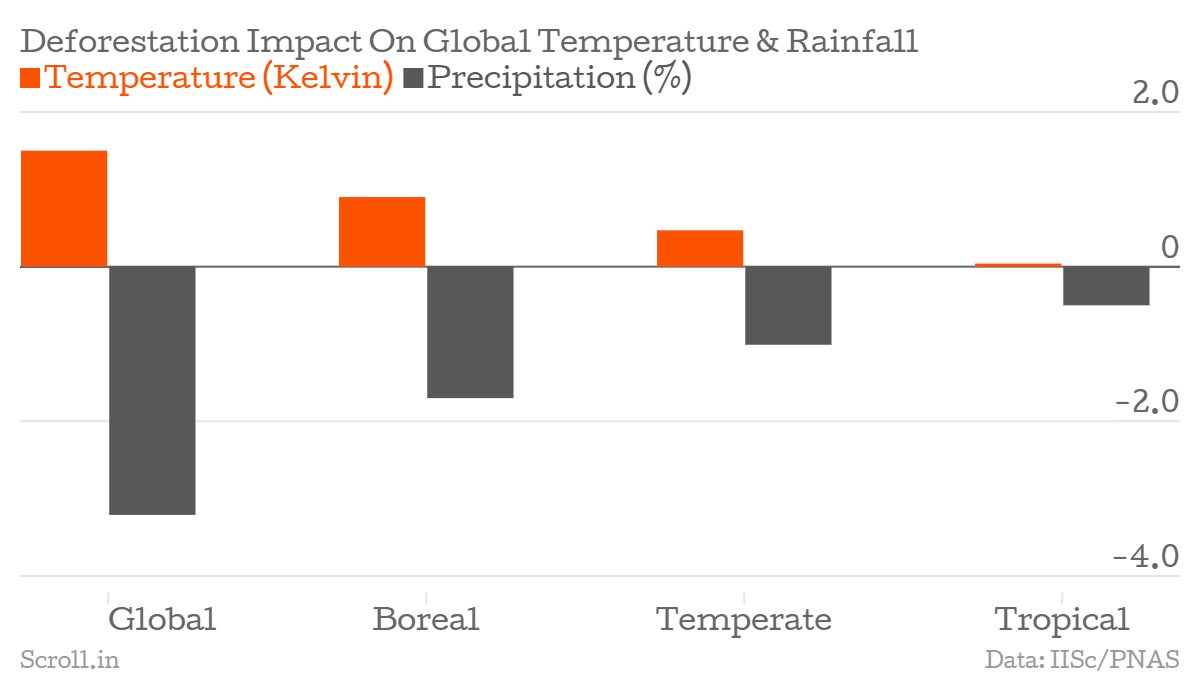 three charts that show how india might lose 18% of its monsoons