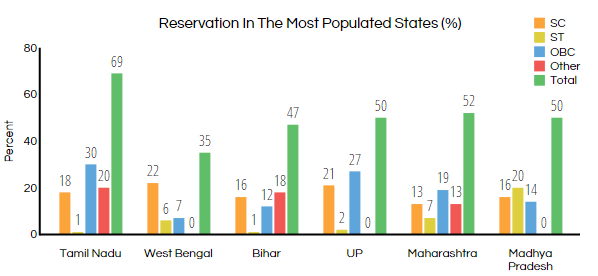 India's politically powerful castes corner reservation quotas