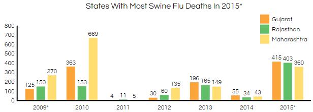 swine flu causes