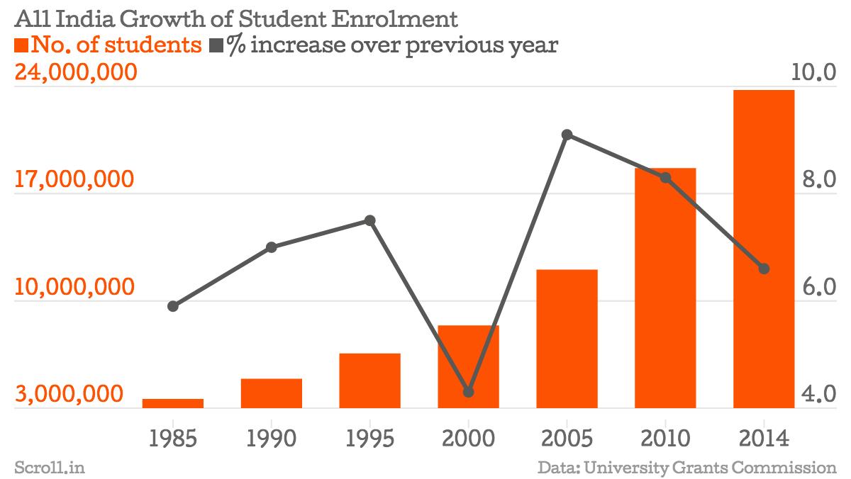 Function of enrollment system
