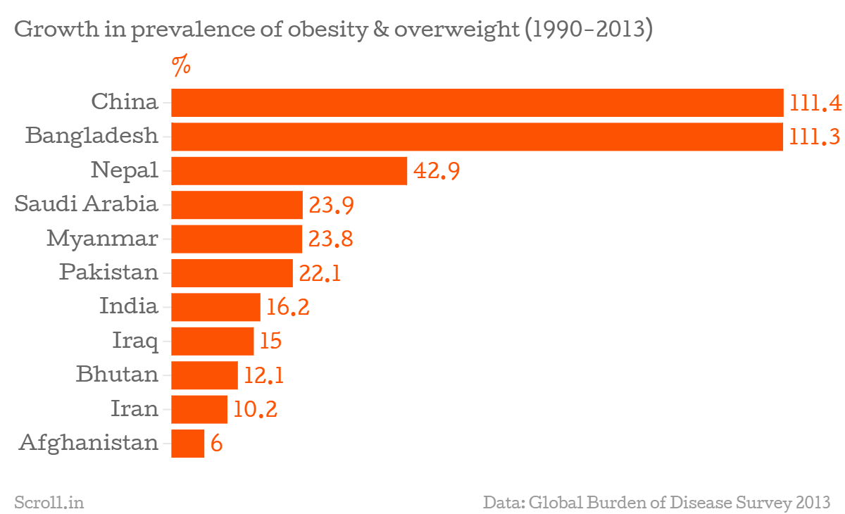obese nations