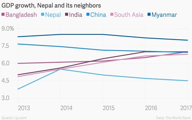 Two days of earthquakes have set Nepal's economy back by more than ...