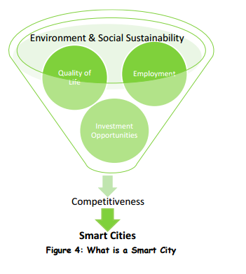 Smart Cities Council | Examples and case studies