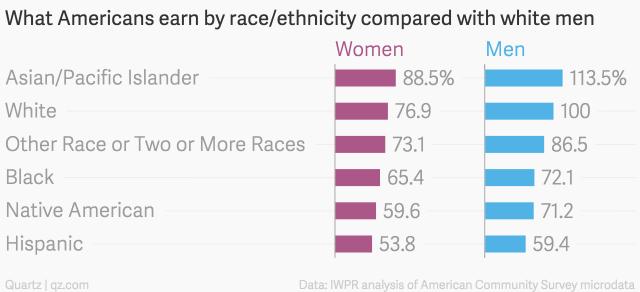 Asian american divorce rate